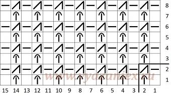 Полуанглийская резинка 1х1 - схема вязания